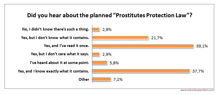 Legalizing Prostitution (Proofreading Help)!!?