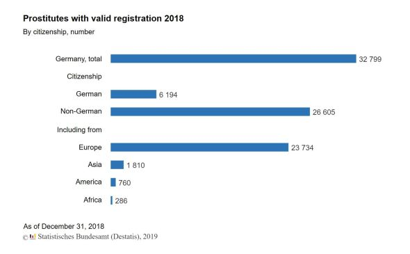 Prostitutes with valid registrations 2018 (Source Destatis)
