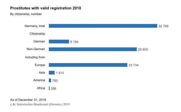 Prostitutes with valid registrations 2018 (Source Destatis)